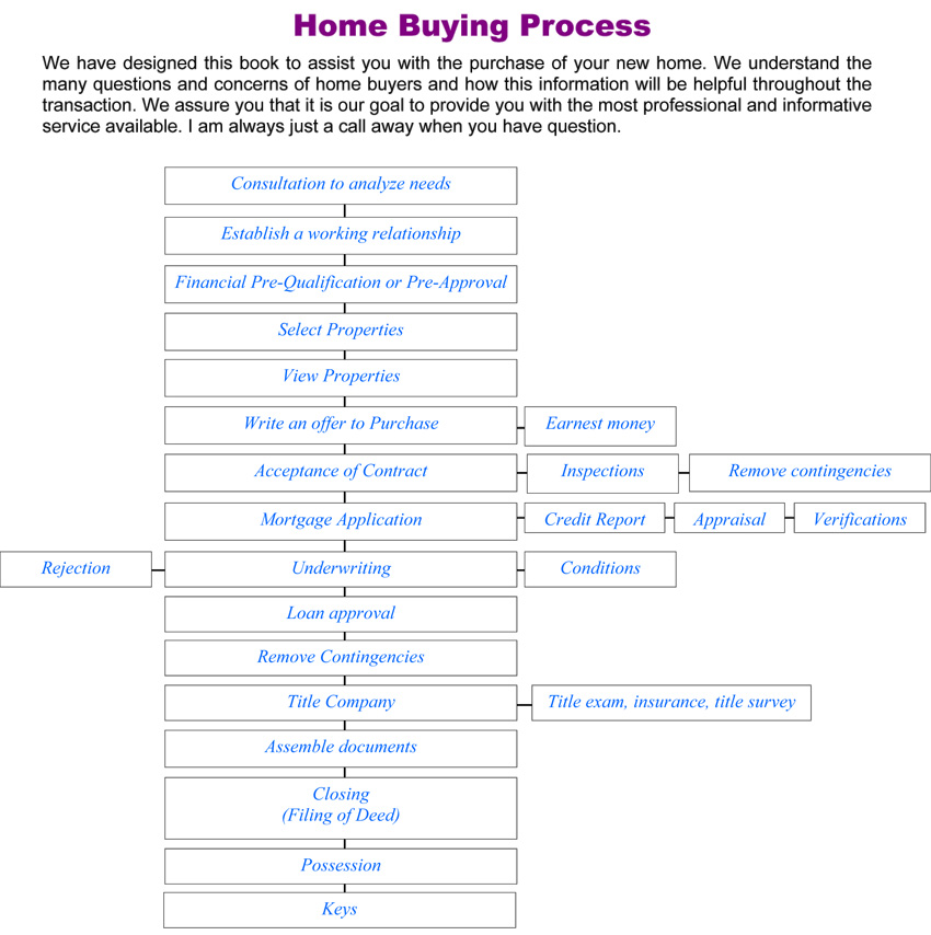 Home Buying Chart